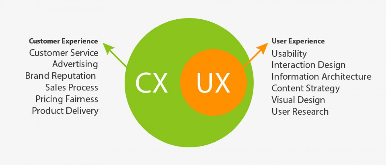 Customer Experience Vs User Experience Differences Updated