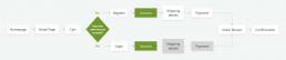 revised userflows
